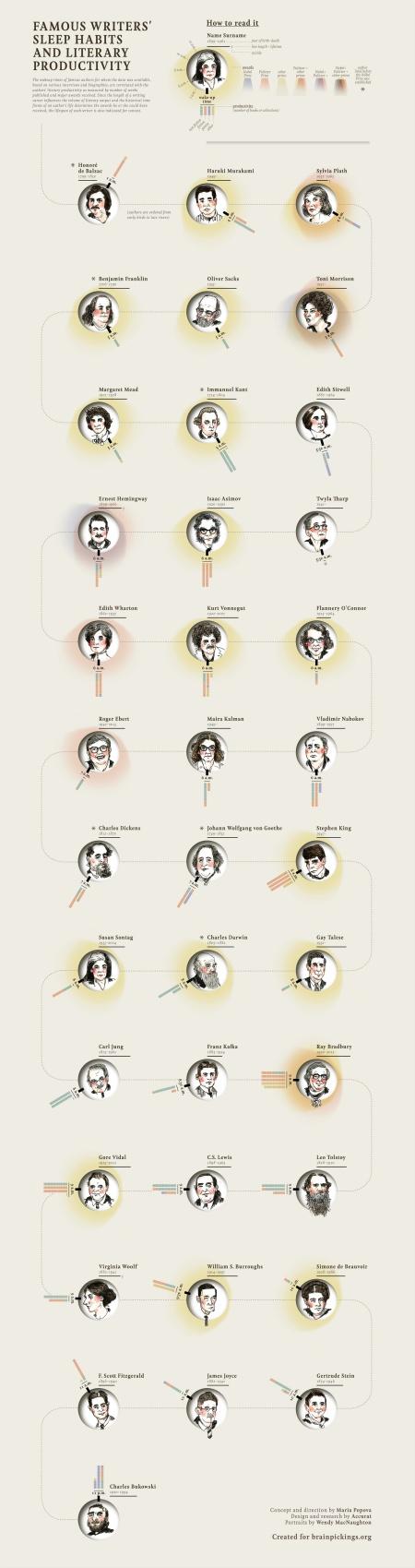 Az írók alvási szokásait mutató ábra (Maria Popova, 2014. január 22.)